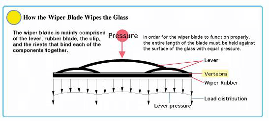 DISTRIBUTION OF WIPER BLADE3